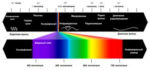 Деление электромагнитных волн